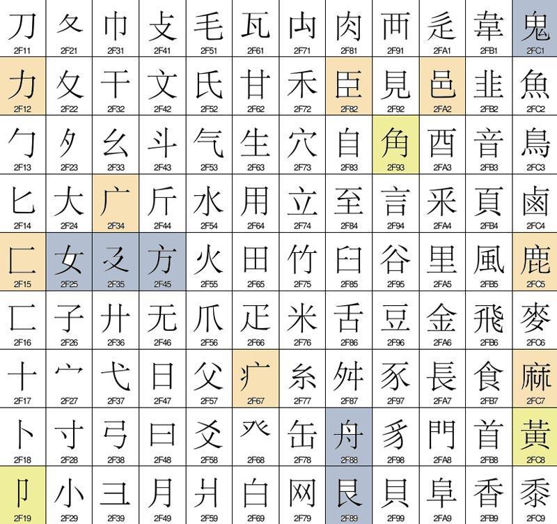 Unicode_Kangxi